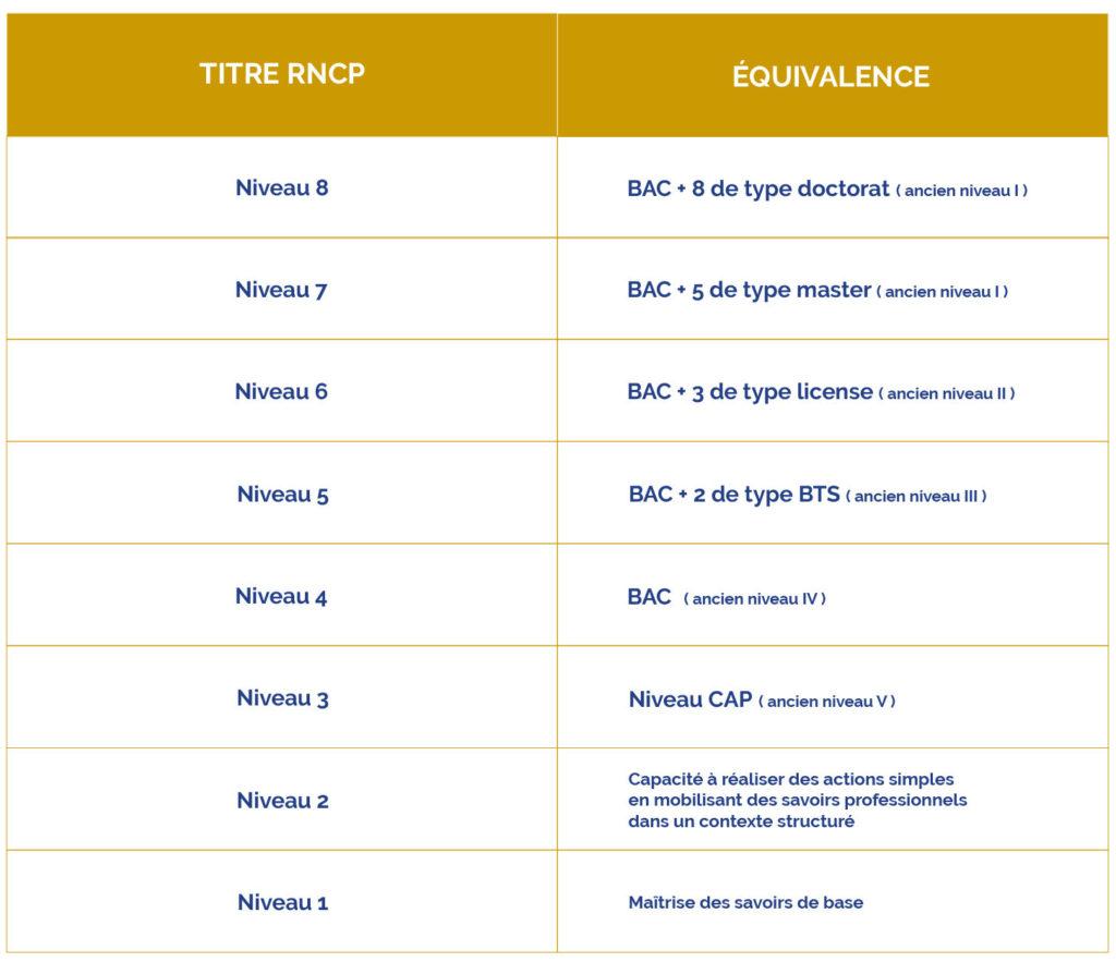 tableau certification rncp
